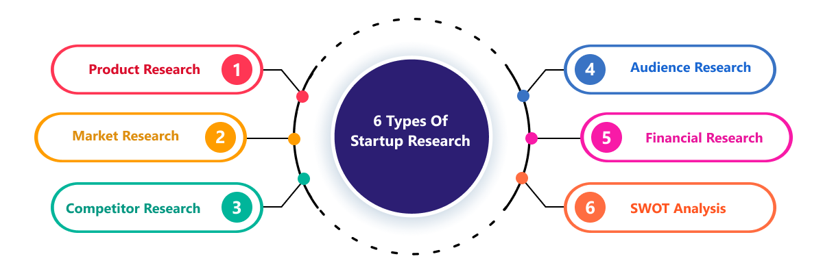 There are six types of research methods