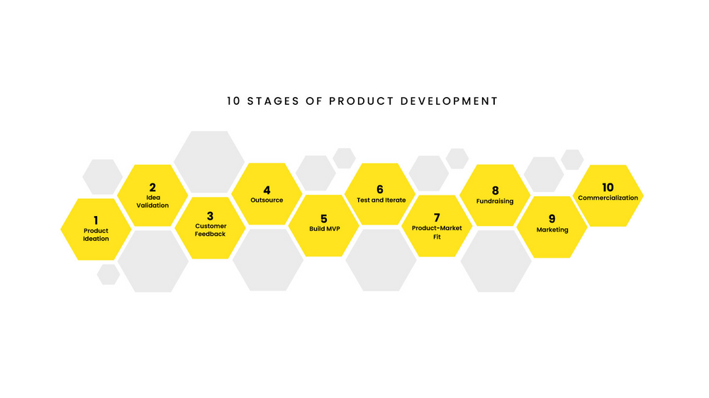 The Right Way to do Product Development in 2021